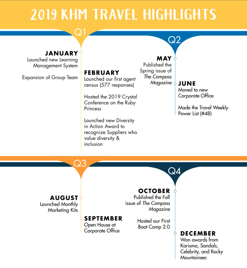 KHM Travel Group 2019 Milestones